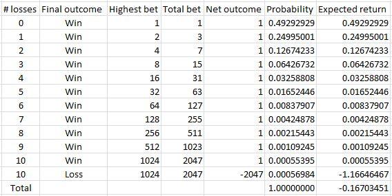 Martingale gambling theory