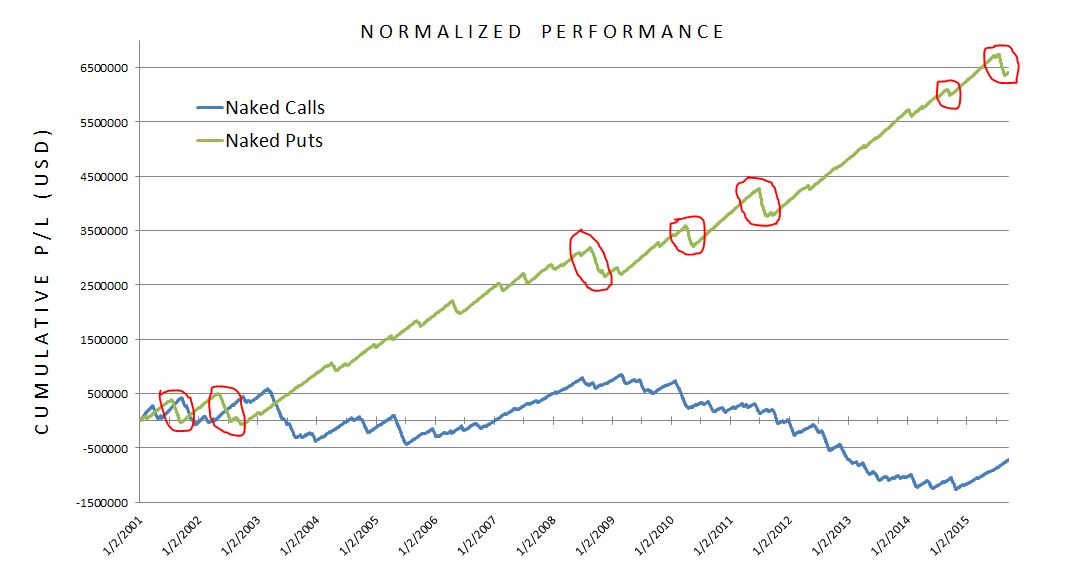Naked calls vs naked puts (1-2-01 thru 9-18-15) with highlighted NP drawdowns (11-13-15)