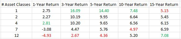 Portfolio performance of various number of asset classes (8-25-16)