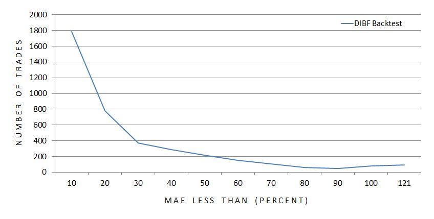 dibf-mae-distribution-graph-1-6-17