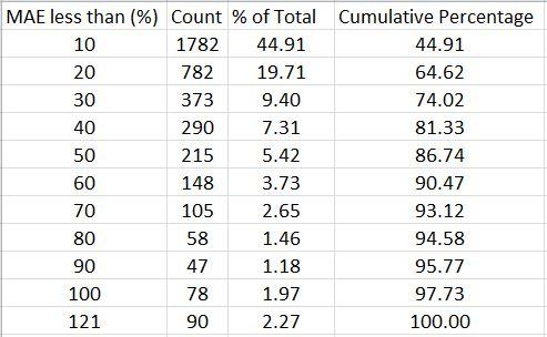 dibf-mae-distribution-table-1-6-17