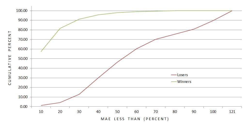 dibf-mae-winners-vs-losers-cumulative-distribution-graph-1-6-17