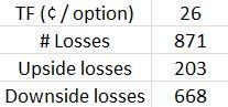 rut-dynamic-butterfly-loss-breakdown-with-tf-0-26-per-option-12-7-16