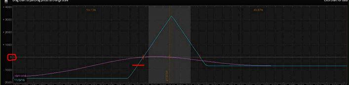 rut-dynamic-butterfly-risk-graph-12-8-16