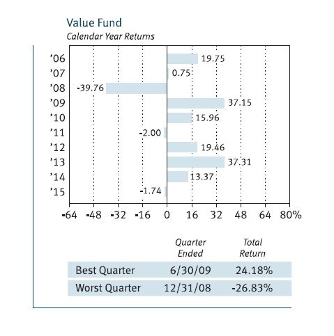 t-rowe-price-value-fund-performance1-11-16-16