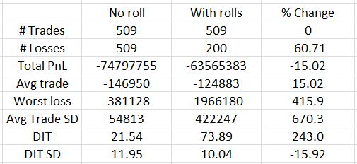 20-delta naked put rolling comparison on trades hitting 3x stop-loss (2-20-17)