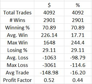 Bullish butterfly raw statistics with cleaned expiration PnL (5-23-17)