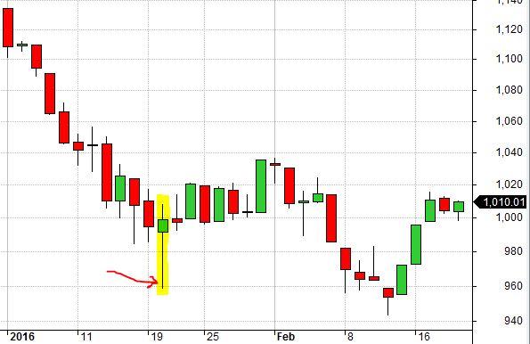 RUT Chart 1-20-16 False Bottom (8-7-17)