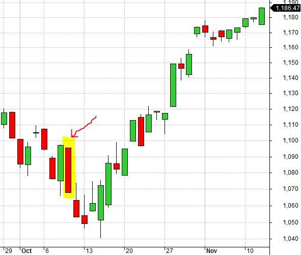 RUT Chart 10-9-14 False Bottom (8-7-17)