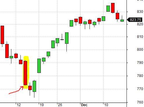 RUT Chart 11-14-12 False Bottom (8-7-17)