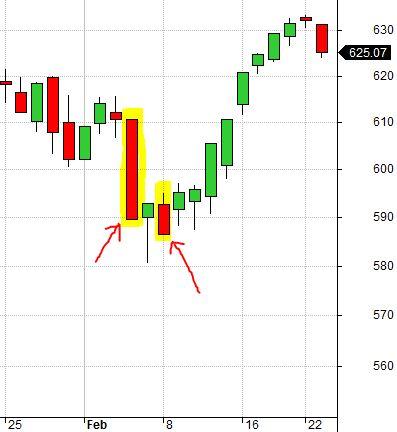RUT Chart 2-4-10 2-8-10 Real Bottoms (8-7-17)