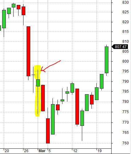RUT Chart 3-1-07 False Bottom (8-7-17)