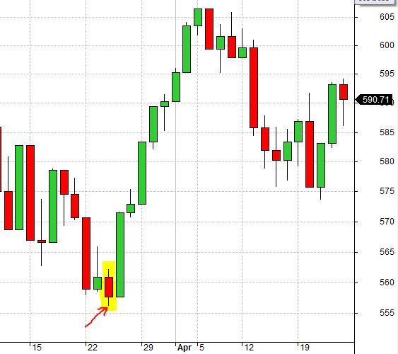 RUT Chart 3-24-04 Real Bottom (8-7-17)