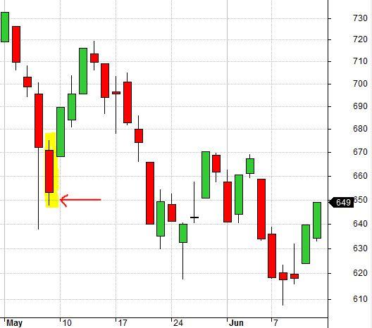 RUT Chart 5-7-10 False Bottom (8-7-17)