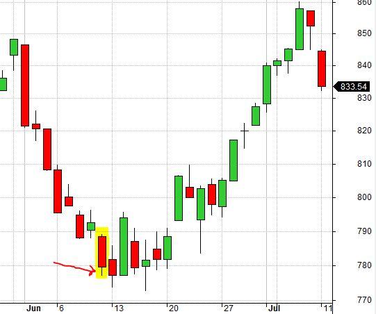 RUT Chart 6-10-11 False Bottom (8-7-17)