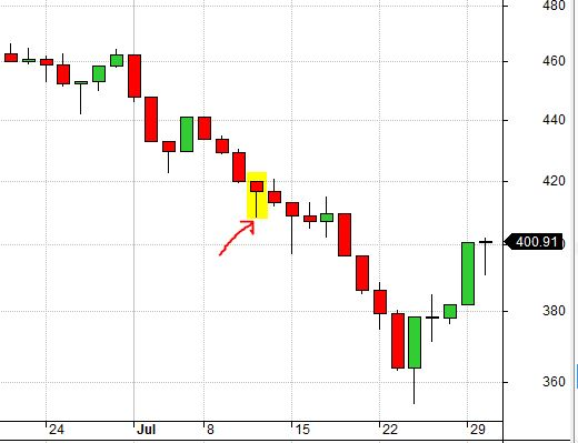 RUT Chart 7-11-02 False Bottom (8-7-17)
