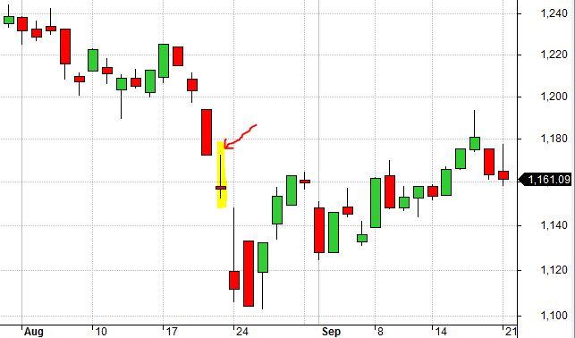 RUT Chart 8-21-15 False Bottom (8-7-17)