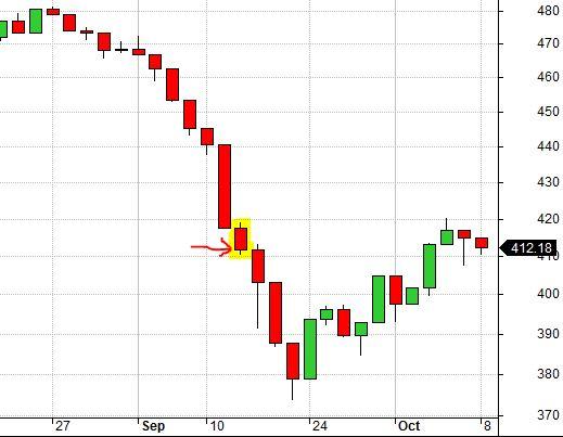 RUT Chart 9-18-01 False Bottom (8-7-17)