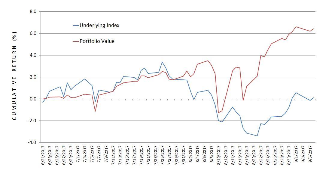 Cumulative % Return NP vs. RUT index (6-21-17 to 9-5-17)